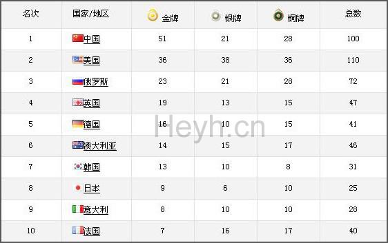 奥运结束啦,中国很厉害